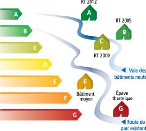Les systèmes de chauffage les plus utilisés en RT 2012