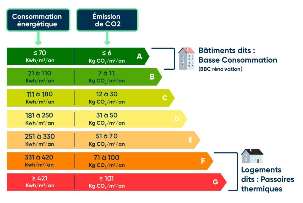 Tout savoir sur le nouveau Diagnostic de Performance Énergétique